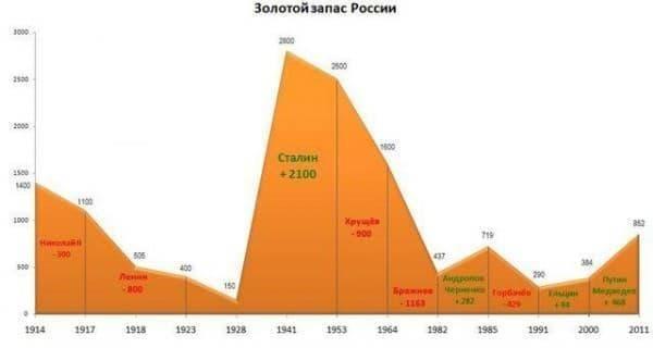 Золотой запас России, история и цифры с 1900 по 2019 год